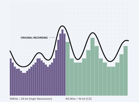 High-Resolution Audio process