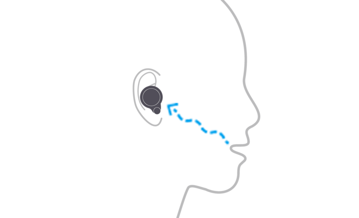 Illustration of a person wearing WF-1000XM4 headphones showing how the bone-conduction sensor detects speech vibrations