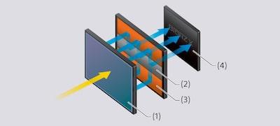 Senzor CMOS suprapus nou, Full Frame şi memorie integrală