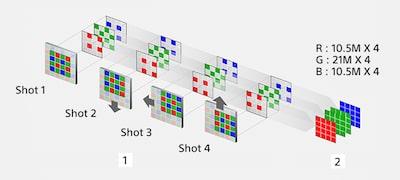 Η δυνατότητα πολλαπλών λήψεων με μετατόπιση pixel ανοίγει νέους ορίζοντες ανάλυσης