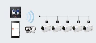 Multi Camera Control