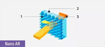 Η αντιανακλαστική επίστρωση νανοκρυστάλλων βελτιώνει την αποτροπή αναλαμπών