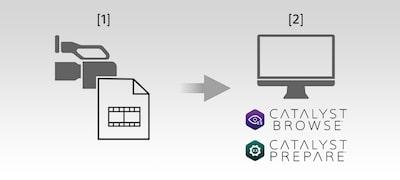 Siêu dữ liệu để dễ dàng chỉnh sửa với Catalyst