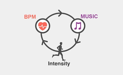 BPM and Music of Smart B-Trainer