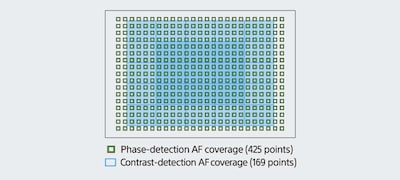 425 phase-detection AF points