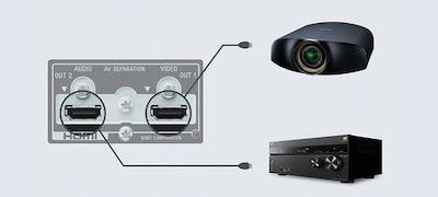 Salidas HDMI de AV independientes